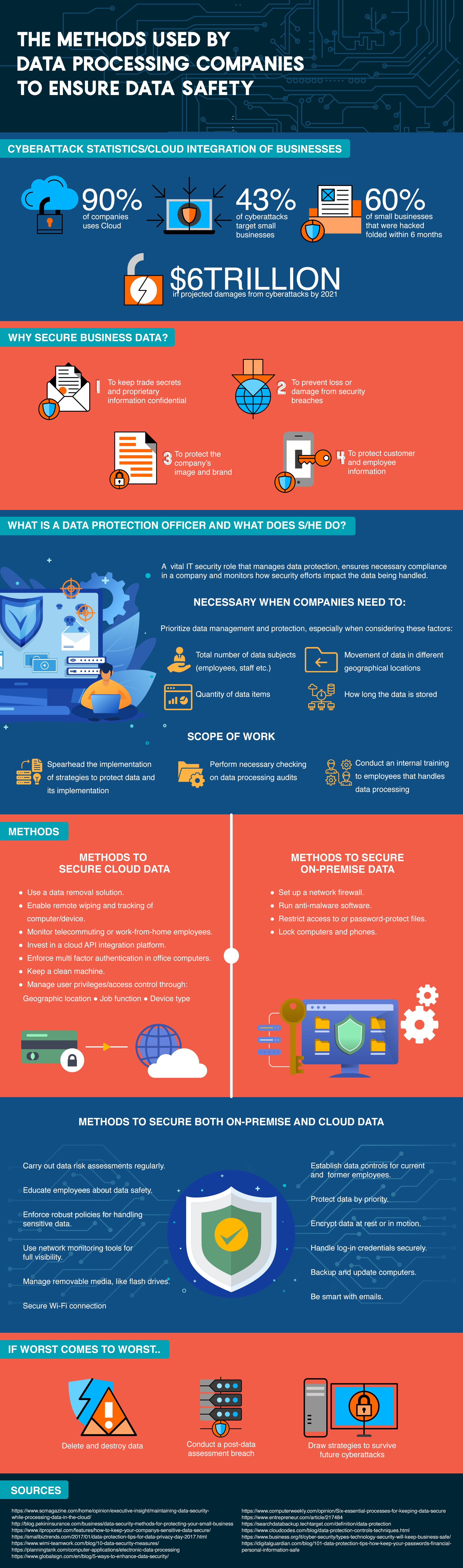 The Methods Used by Data Processing Companies to Ensure Data Safety Infographic